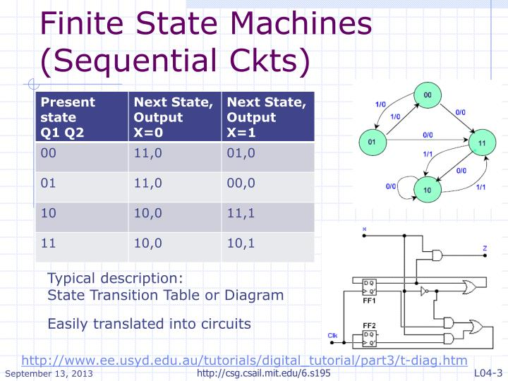 Finite state machines sequential ckts