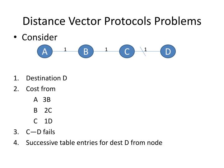 Distance Vector Protocols Problems