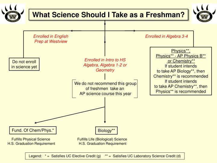 What Science Should I Take as a Freshman?