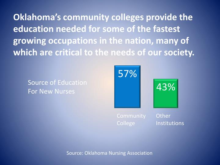 Oklahoma's community colleges provide the education needed for some of the fastest growing occupations in the nation, many of which are critical to the needs of our society.