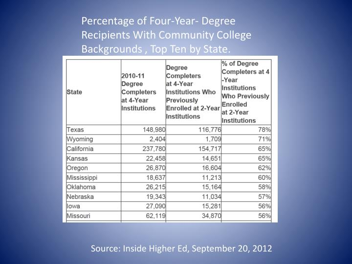 Percentage of Four-Year- Degree Recipients With Community College Backgrounds , Top Ten by State.