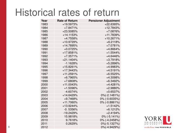 Historical rates of return