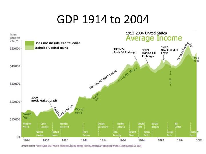 GDP 1914 to 2004