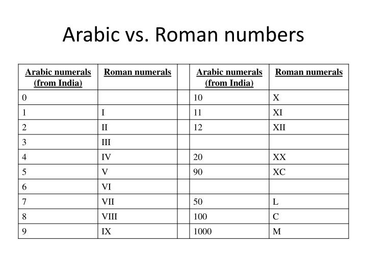 Arabic vs. Roman numbers