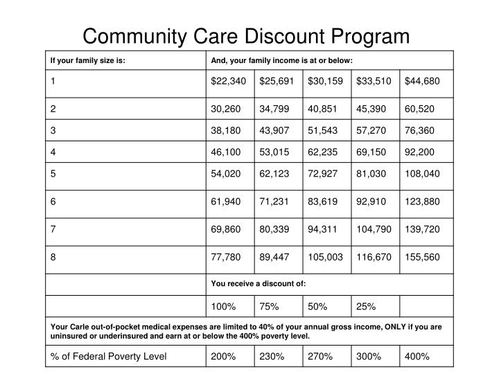 Community Care Discount Program