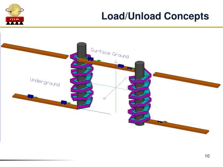 Load/Unload Concepts