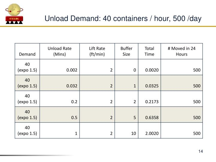 Unload Demand: 40 containers / hour, 500 /day