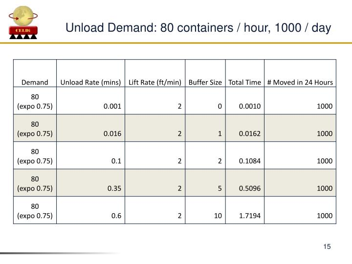 Unload Demand: 80 containers / hour, 1000 / day