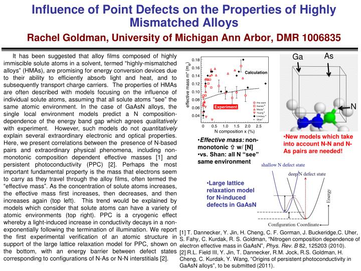 Influence of Point Defects on the Properties of Highly Mismatched Alloys