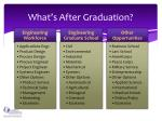 what s after graduation