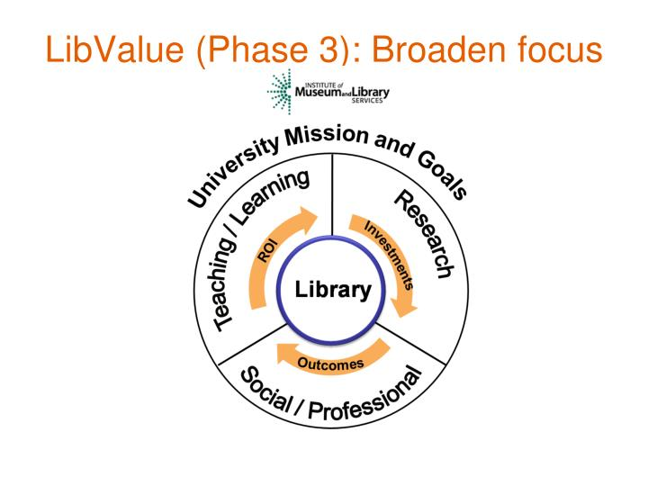 LibValue (Phase 3): Broaden focus