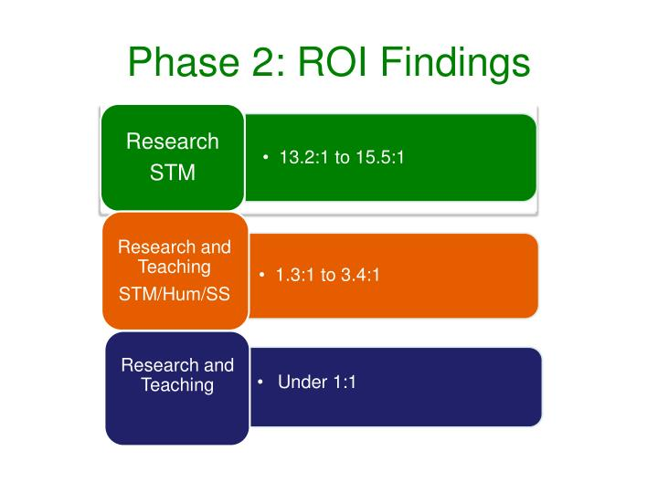 Phase 2: ROI Findings
