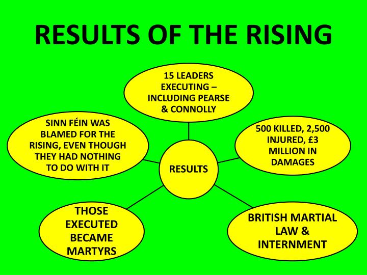 RESULTS OF THE RISING