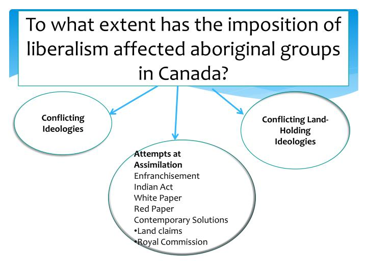 To what extent has the imposition of liberalism affected aboriginal groups in canada