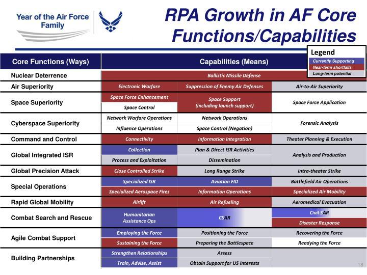 RPA Growth