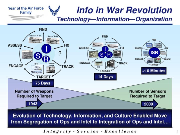 Info in War Revolution