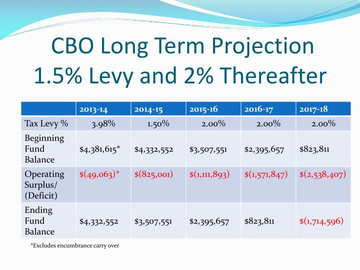 CBO Long Term Projection