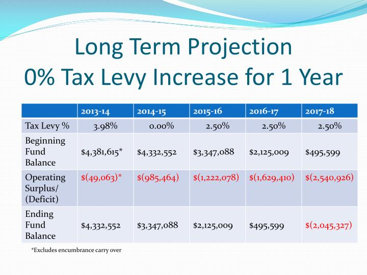 Long Term Projection