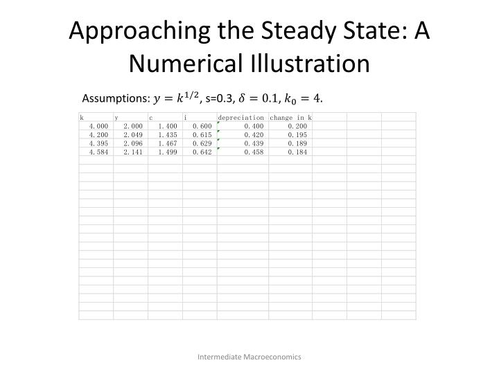 Approaching the Steady State: A Numerical Illustration