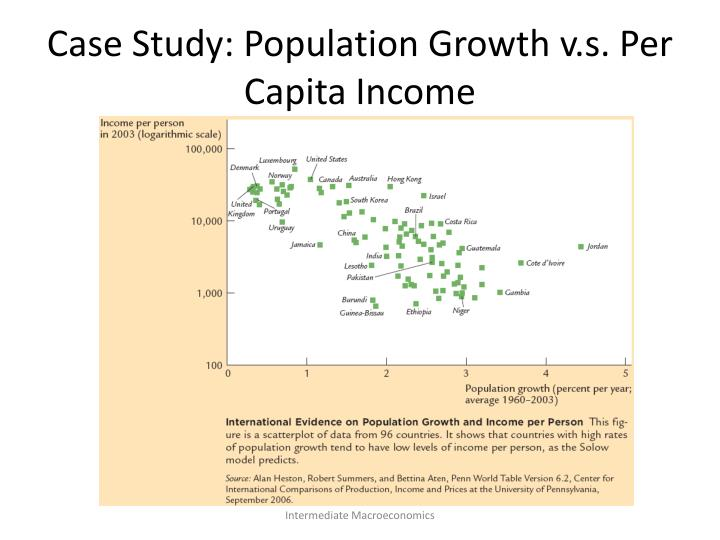 Case Study: Population Growth