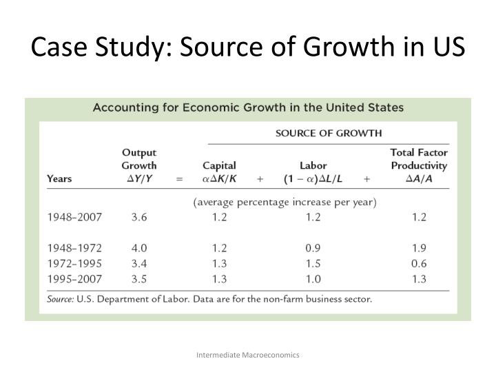 Case Study: Source of Growth in US