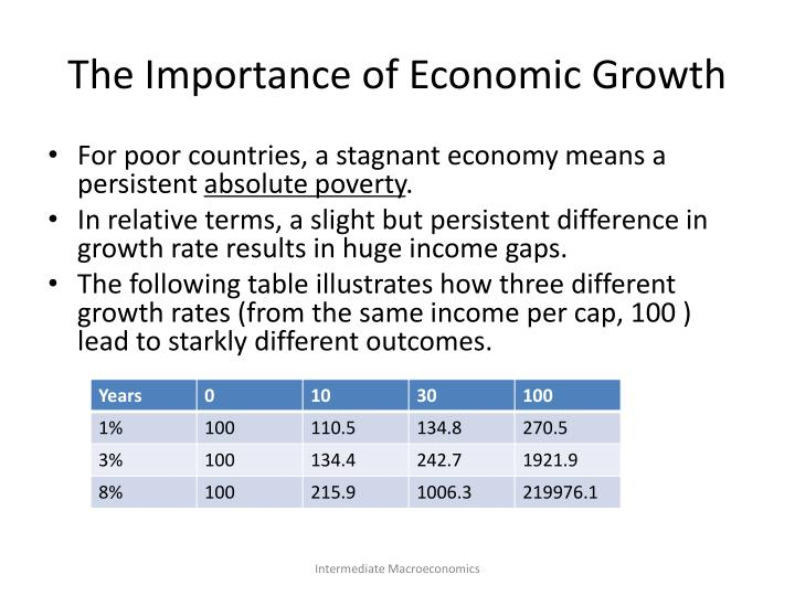 The Importance of Economic Growth