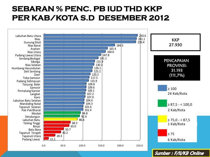 SEBARAN % PENC. PB IUD THD KKP