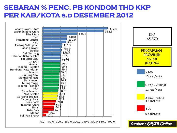 SEBARAN % PENC. PB KONDOM THD KKP