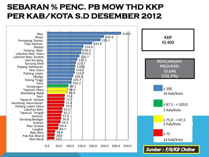 SEBARAN % PENC. PB MOW THD KKP