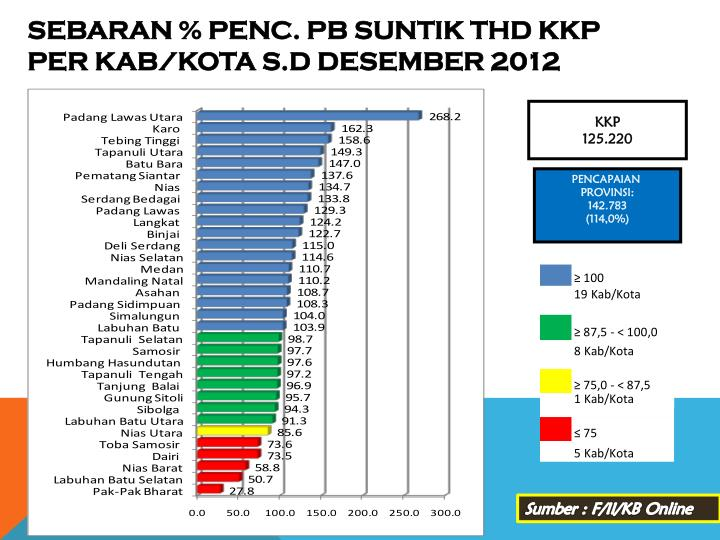 SEBARAN % PENC. PB
