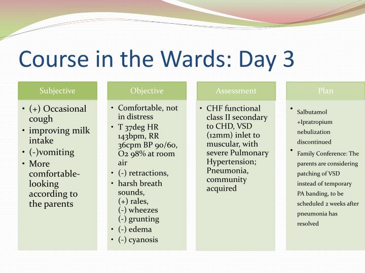 Course in the Wards: Day 3