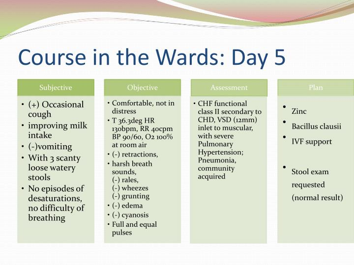 Course in the Wards: Day 5