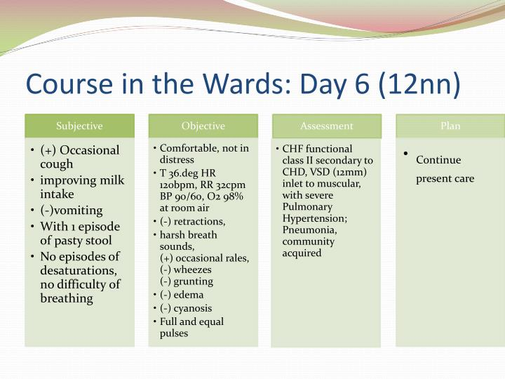 Course in the Wards: Day 6 (12nn)