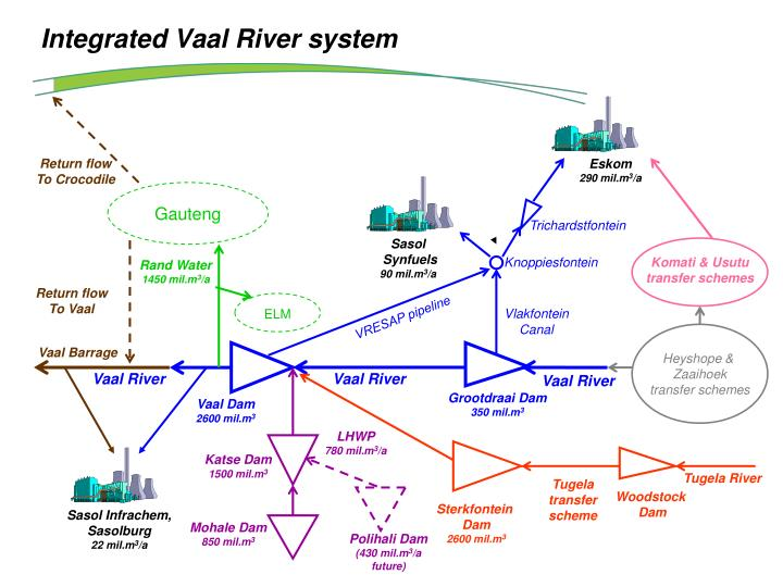 Integrated Vaal River system