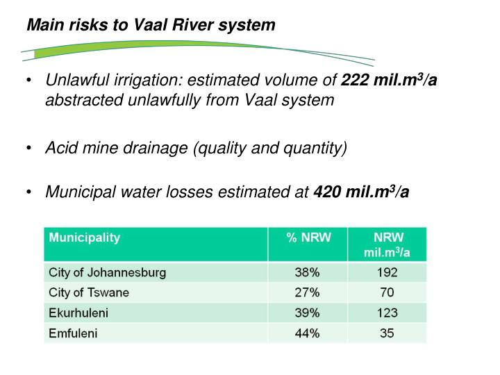 Main risks to Vaal River system