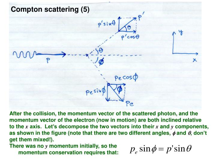 Compton scattering (