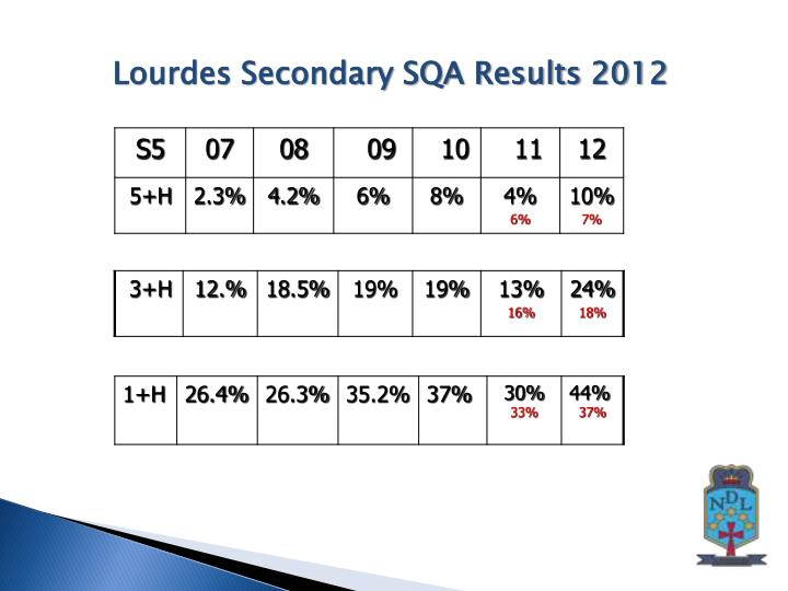 Lourdes Secondary SQA Results 2012