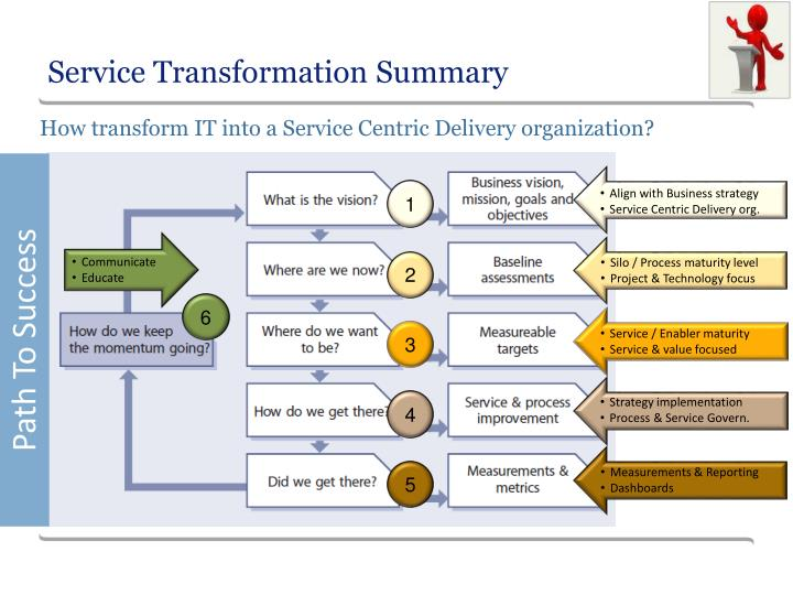 Service Transformation Summary