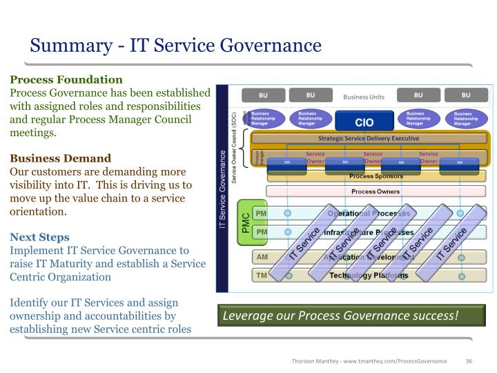 Summary - IT Service Governance