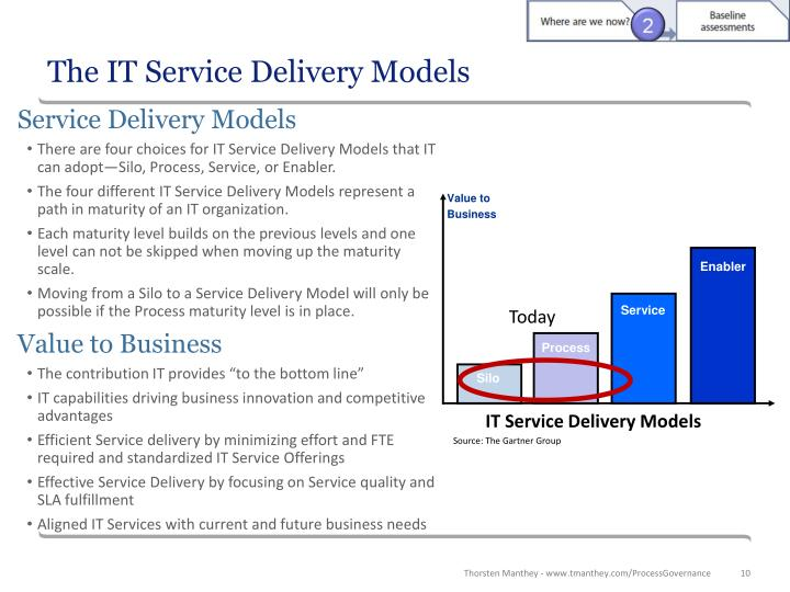 The IT Service Delivery Models