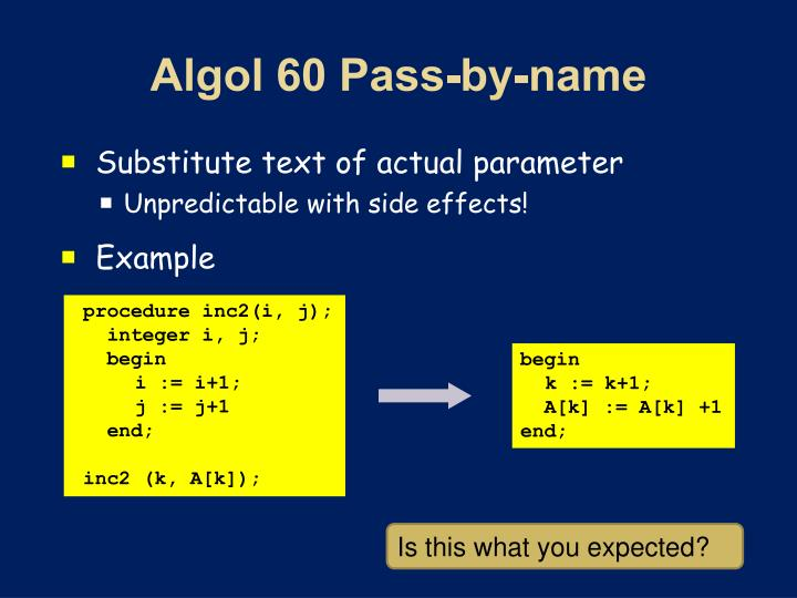 Algol 60 Pass-by-name