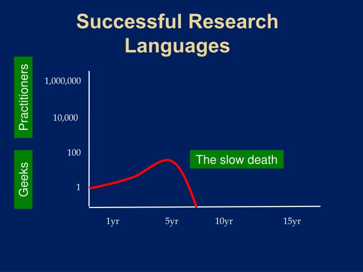 Successful Research Languages