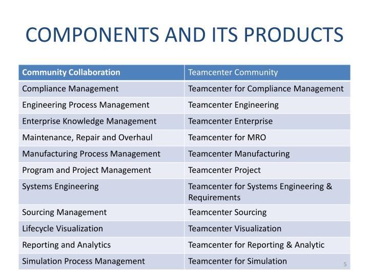 COMPONENTS AND ITS PRODUCTS