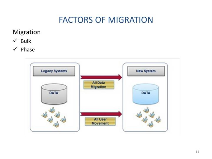 FACTORS OF MIGRATION