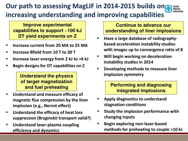 Our path to assessing MagLIF