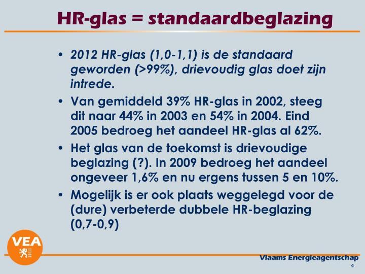 HR-glas = standaardbeglazing