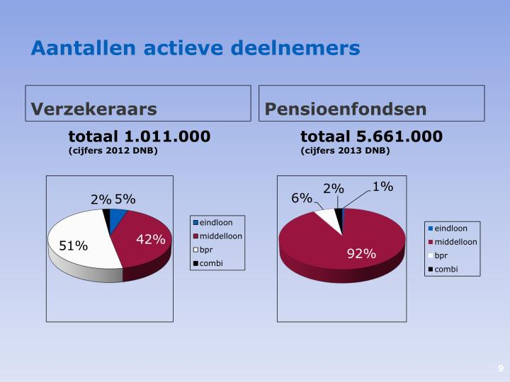 Aantallen actieve deelnemers