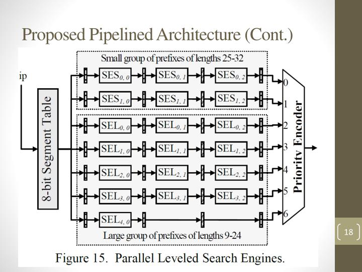 Proposed Pipelined Architecture (Cont.)