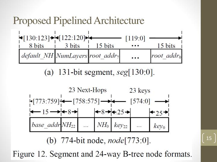 Proposed Pipelined Architecture