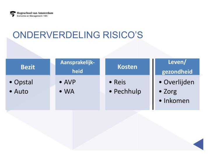 Onderverdeling risico's